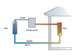 varmepumpe diagram